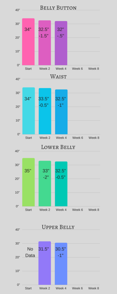 Diastasis Recti Measurements Progress Week 4