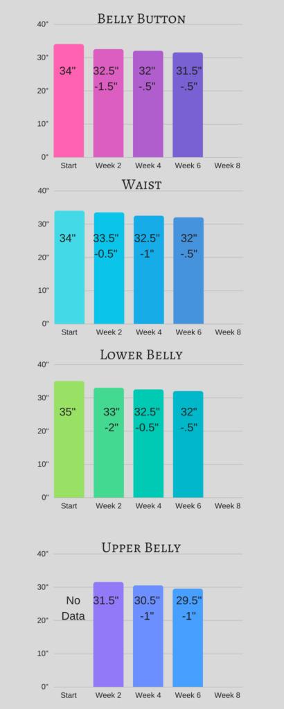 Diastasis Recti Measurements Progress Week 6